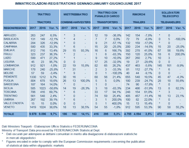 Immatricolazioni 2017