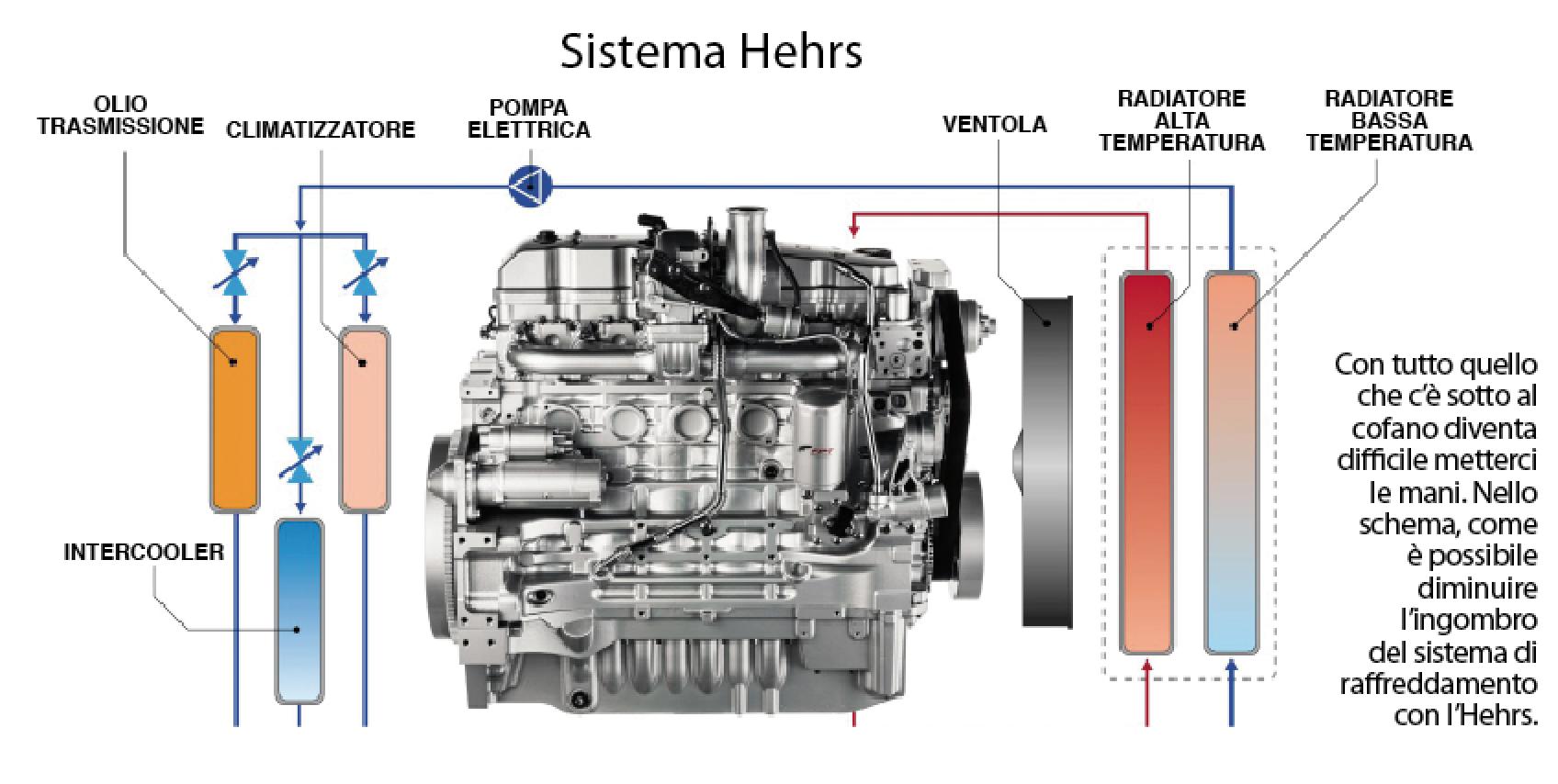 Schema Elettrico Ventola Radiatore : Fpt cosa cambia col sistema di raffreddamento ad alta